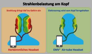 Vergleich Strahlenbelastung EMV+ Airtube Headset