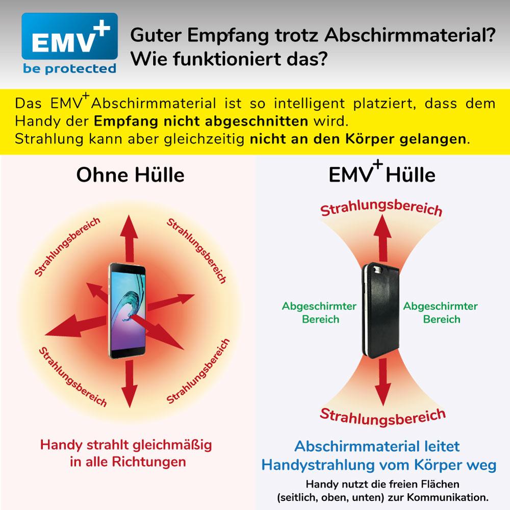 Funktionsprinzip EMV+ Anti radiaion phone case