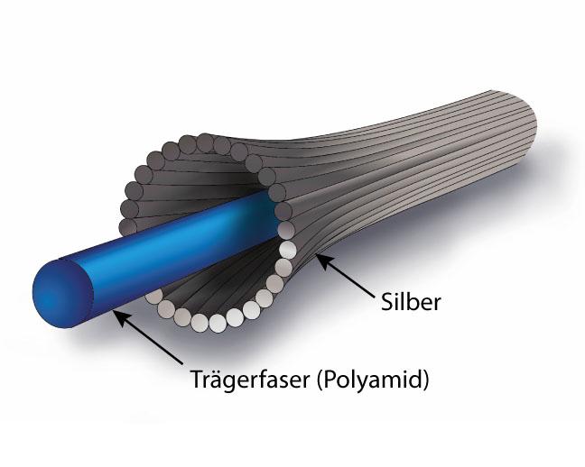 Aufbau der EMV+ Silberfasern - Abschirmung vor elektromagnetischer Strahlung, Handystrahlung, WLAN etc.